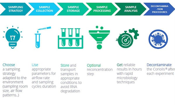 Best practices for virus detection in air samples with the Coriolis air samplers